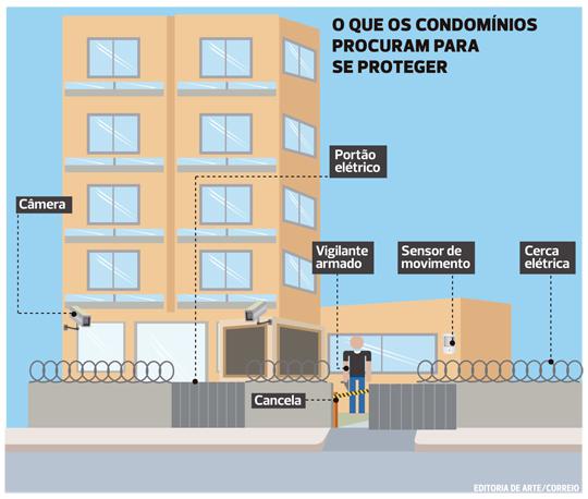 segurança-condominios